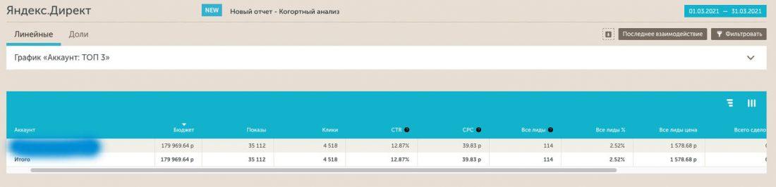 Статистика Calltouch Яндекс Директ до переноса трафика на новый лендинг.