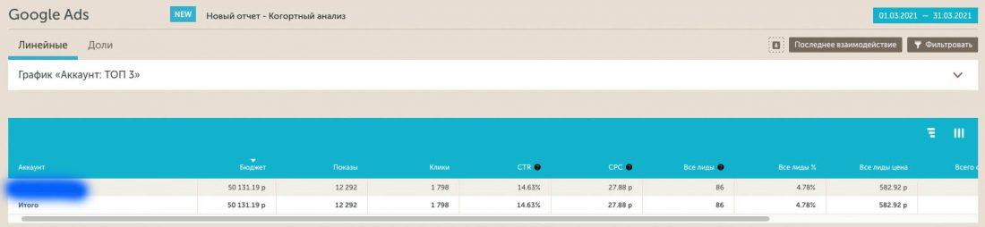 Статистика Calltouch Google Ads до переноса трафика на новый лендинг.