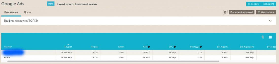 Статистика Calltouch Google Ads после переноса части трафика на новый лендинг.
