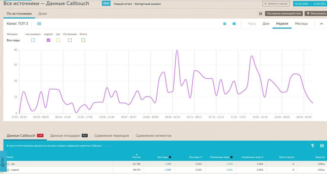 Статистика Calltouch - лиды с органической выдачи поисковых систем