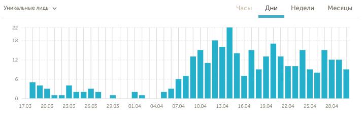 Статистика Calltouch – лиды полученные с контекстной рекламы